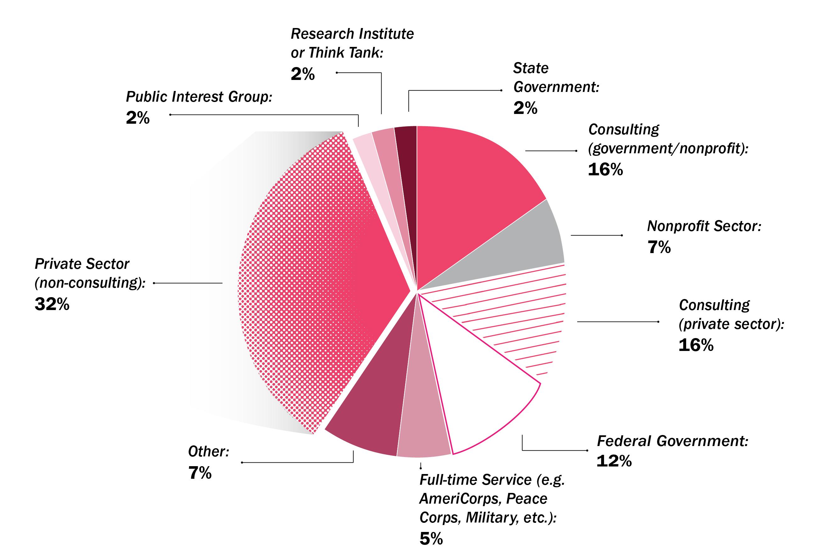 Chart for Bachelor of Arts