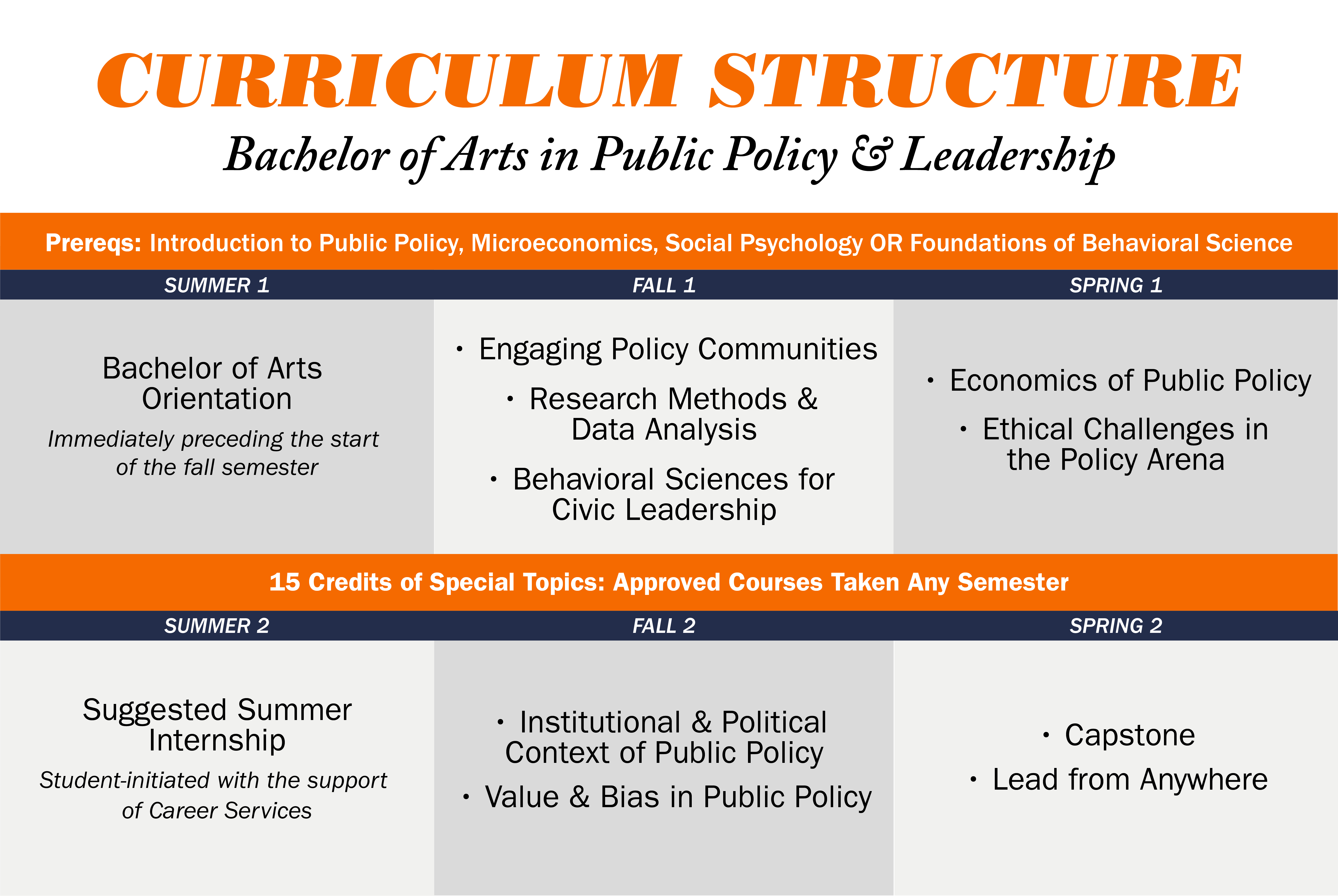 BA Public Policy and Leadership