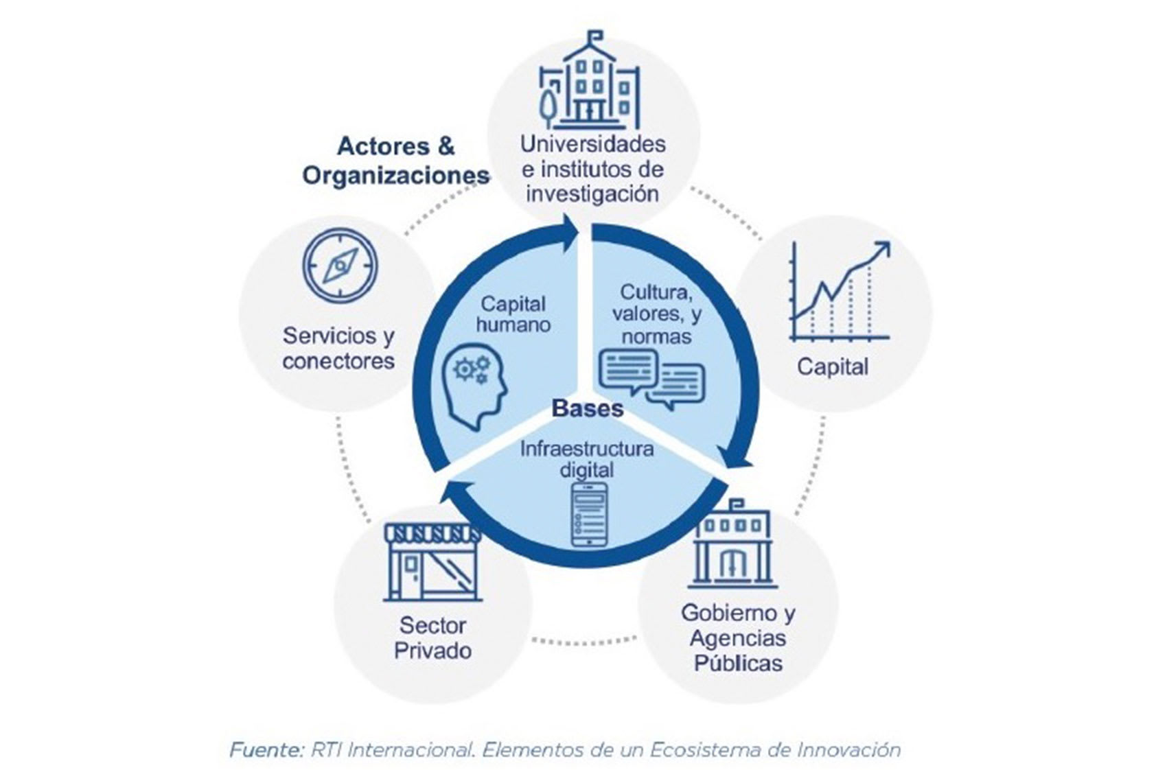¿Existen metas para generar innovación en Guatemala?