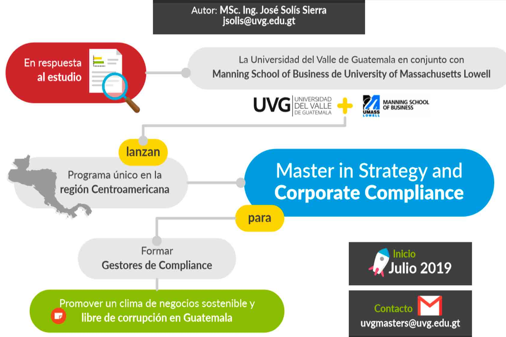 ¿La solución a la corrupción y al soborno? el nuevo Master in Strategy and Corporate Compliance