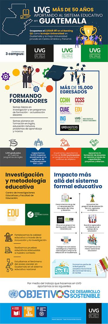 ¿Cuáles son las aportaciones de UVG al Sistema Educativo en Guatemala?