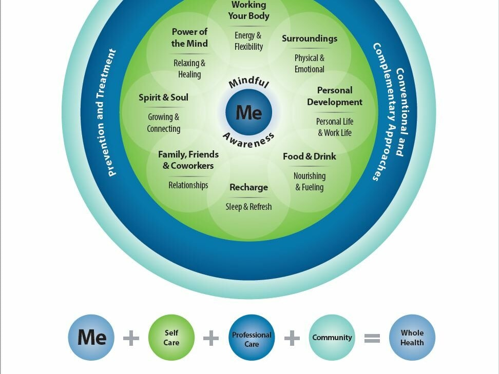 Circle of health graphic