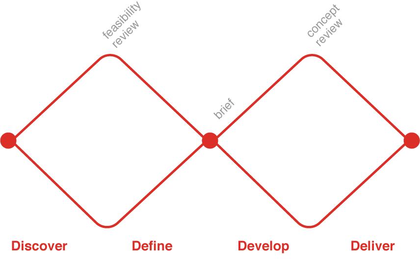 'double diamond' design process model
