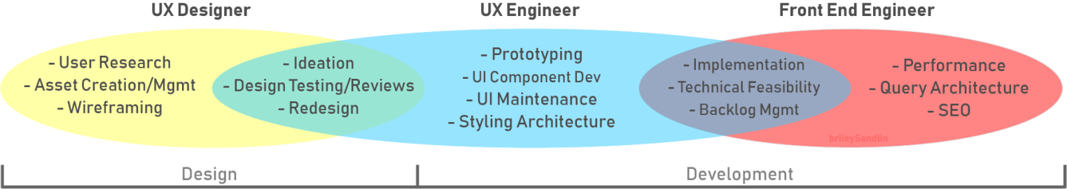UX Engineer Definition.
