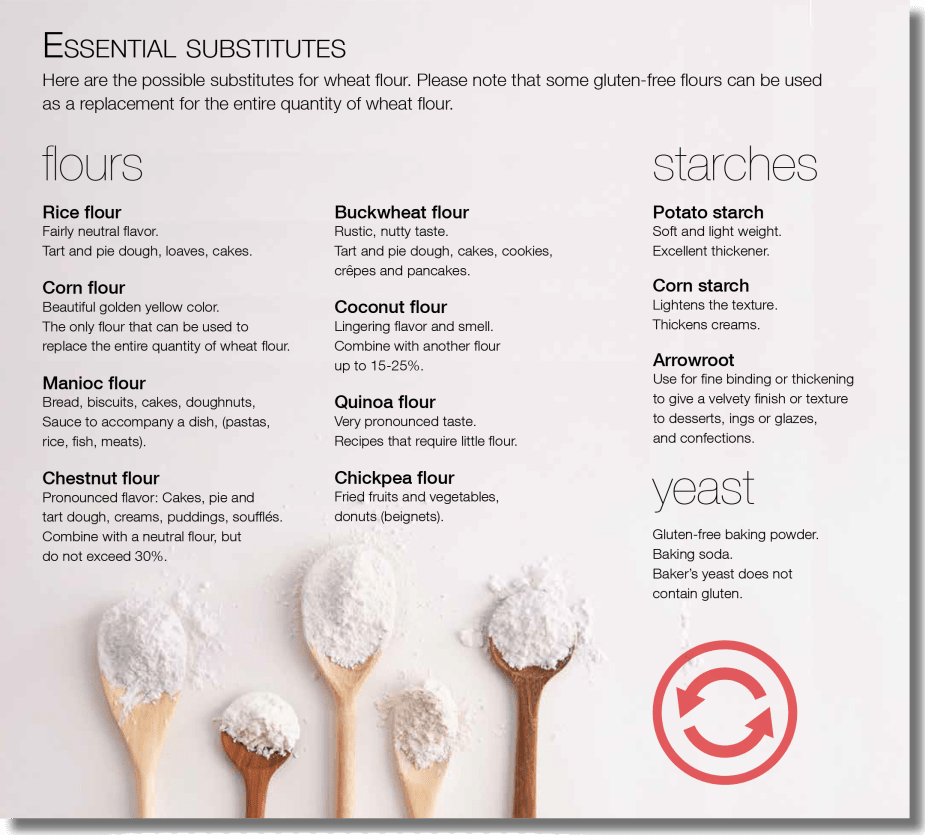 Gluten substitutes