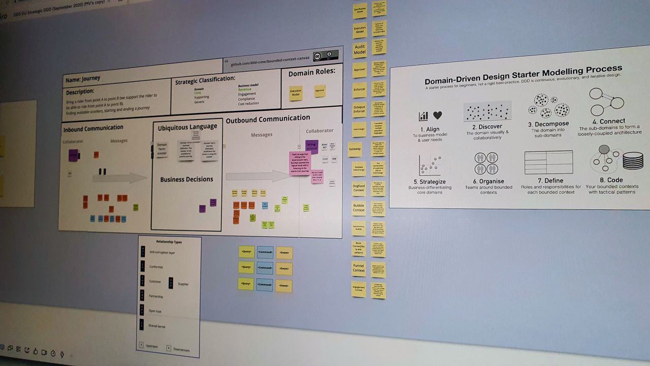 Strategic DDD using the Bounded Context Canvas