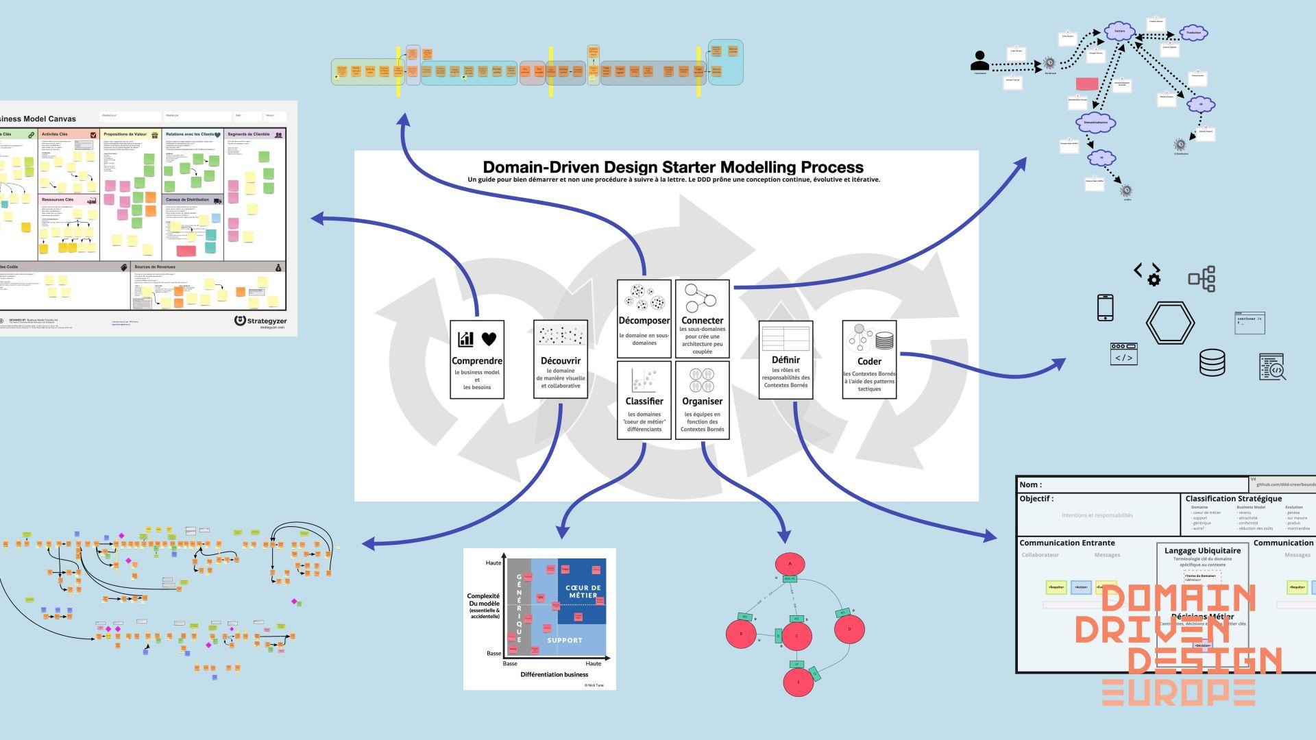 Le Domain Driven Design stratégique