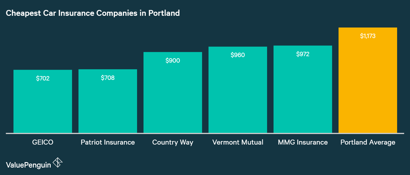 this graph shows the five companies with the most affordable car insurance rates in Portland and compares them to the city average: GEICO, Patriot, Vermont Mutual, Countryway, and Concord ranked with the best rates.