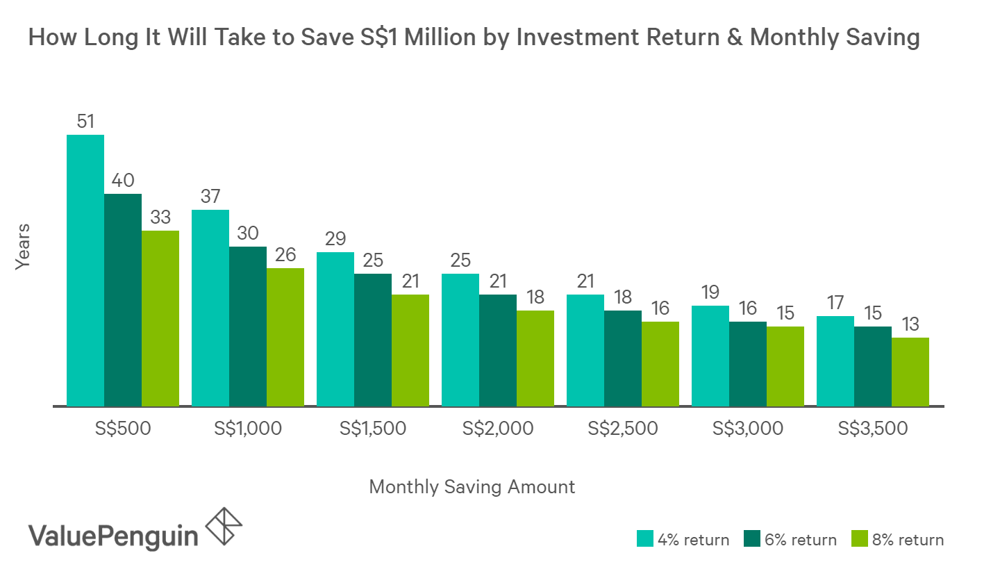 It could take 33 years to save a million dollars by saving and investing S$500 per month, which goes down to 13 years at S$3,500 per month