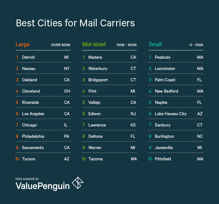 Best Cities for Mail Carriers - ValuePenguin