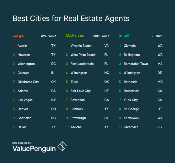 Best place to be real estate agent