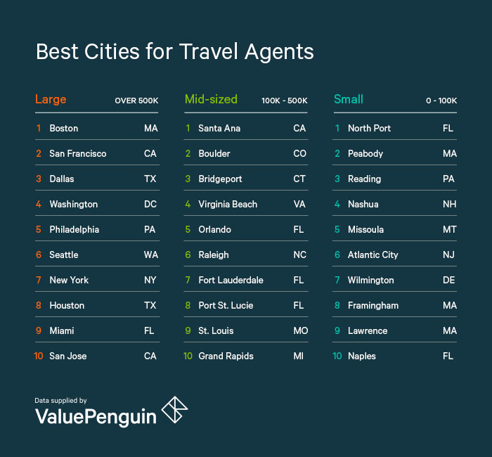 Best Cities for Travel Agents - ValuePenguin