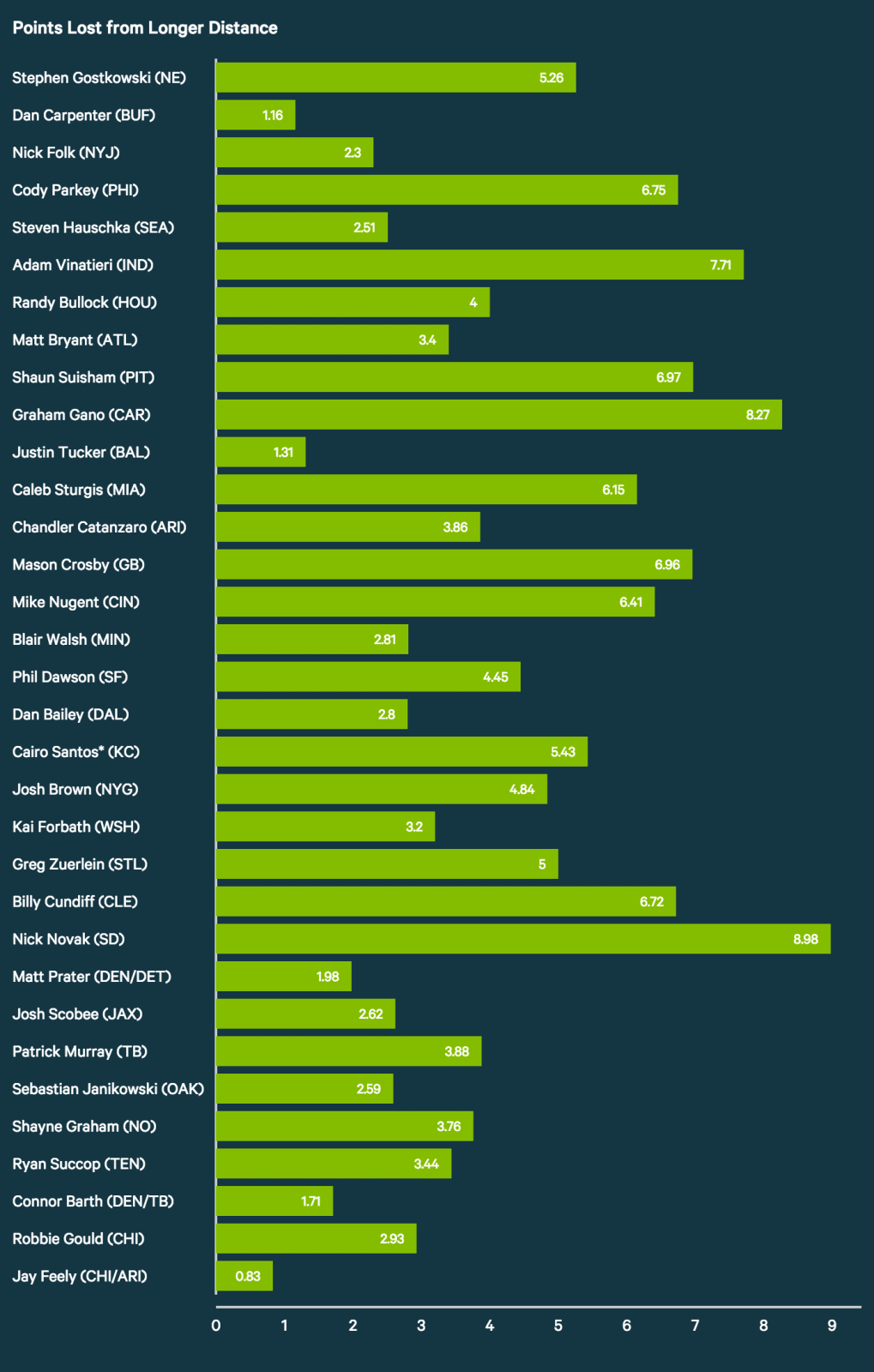 Points Lost from Longer Distance