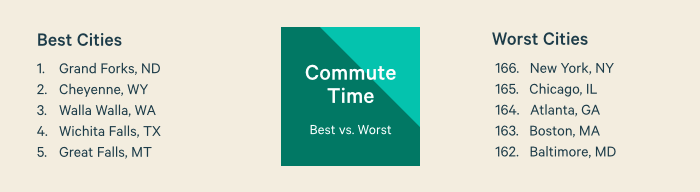 Commute Time