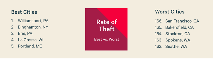 Rate of Theft
