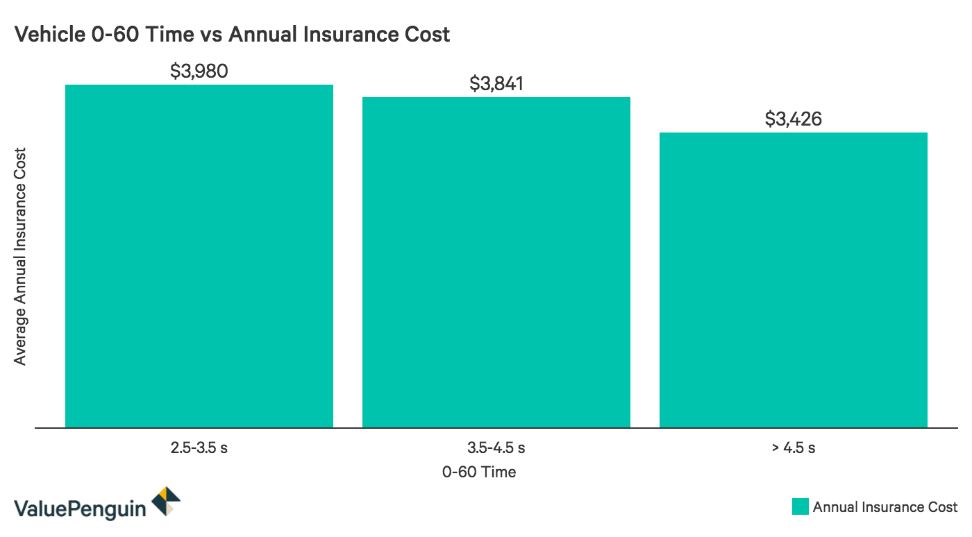 Chart comparing vehicle speed (as represented by 0-60 times) to annual insurance cost