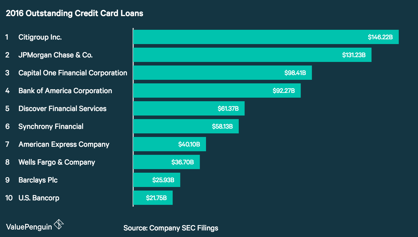 A graph showing credit card loans of the top U.S. issuers for Q1 2017