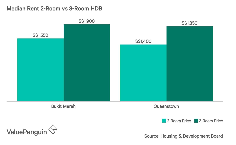 Median Rent 2-Room vs 3 Room HDB