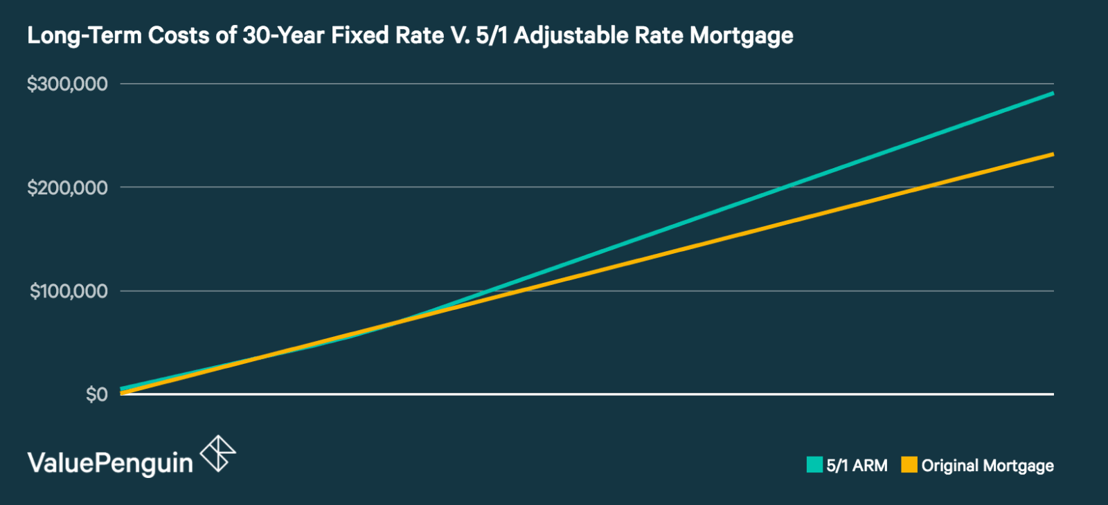 average adjustable rate mortgage refinancing costs