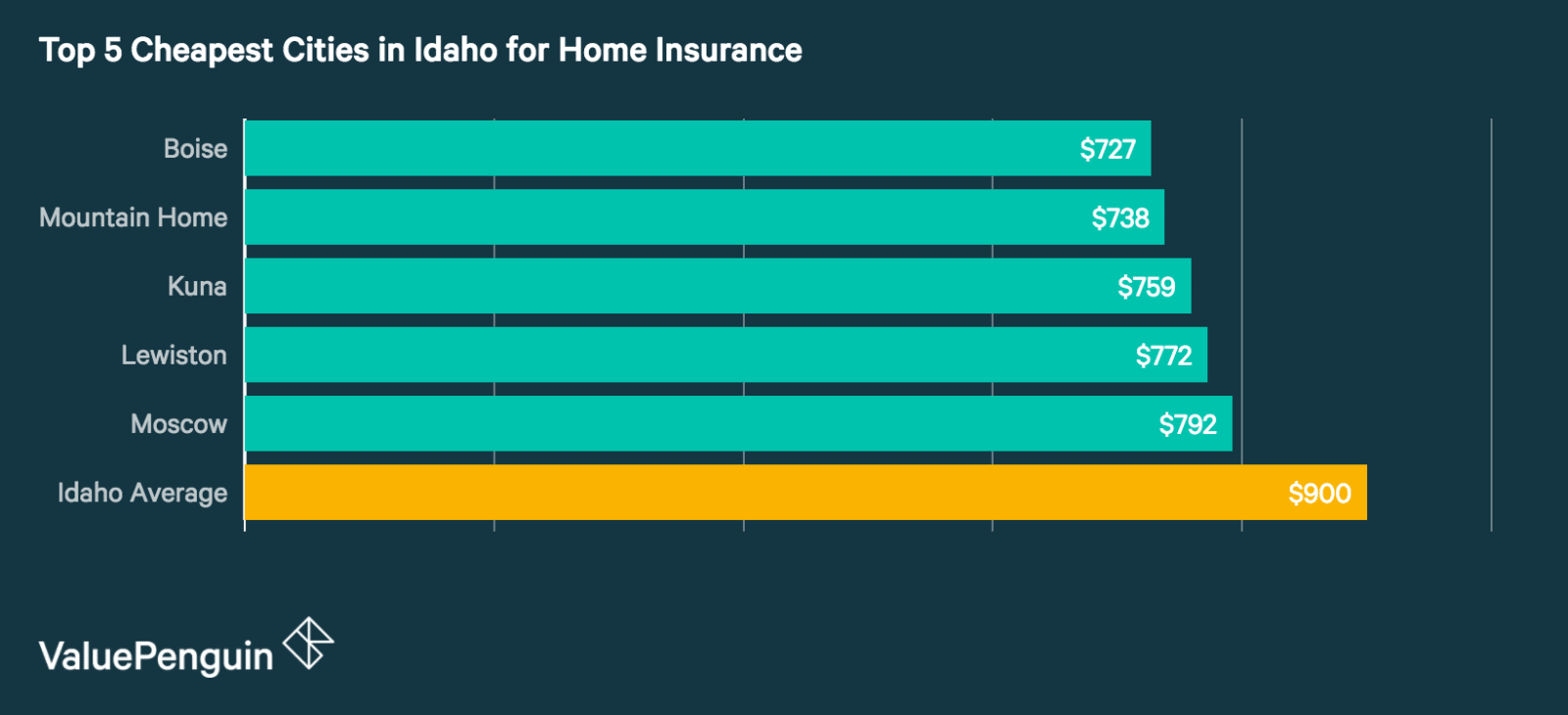 Top 5 best cities in Idaho for Homeowners Insurance