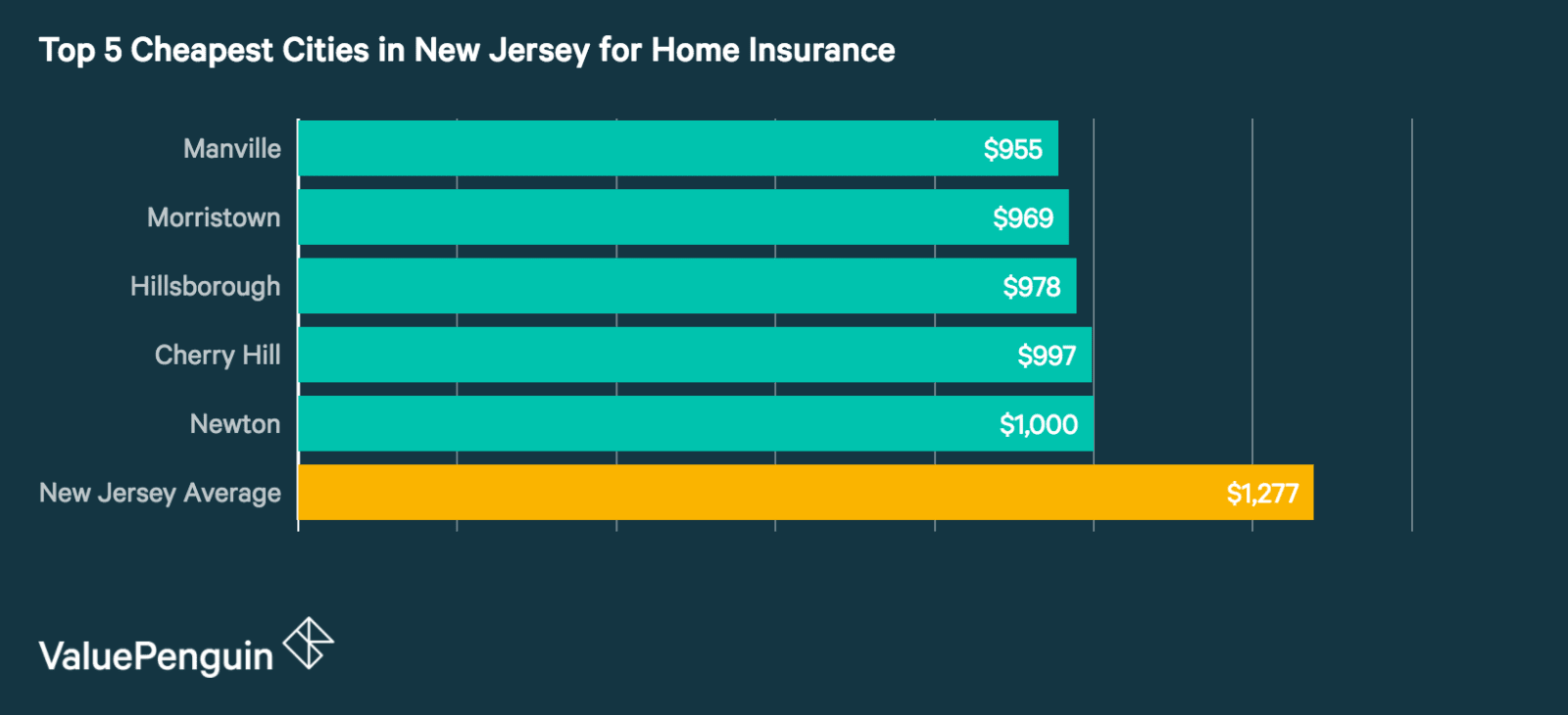Best Cheap New Jersey Homeowners Insurance Rates