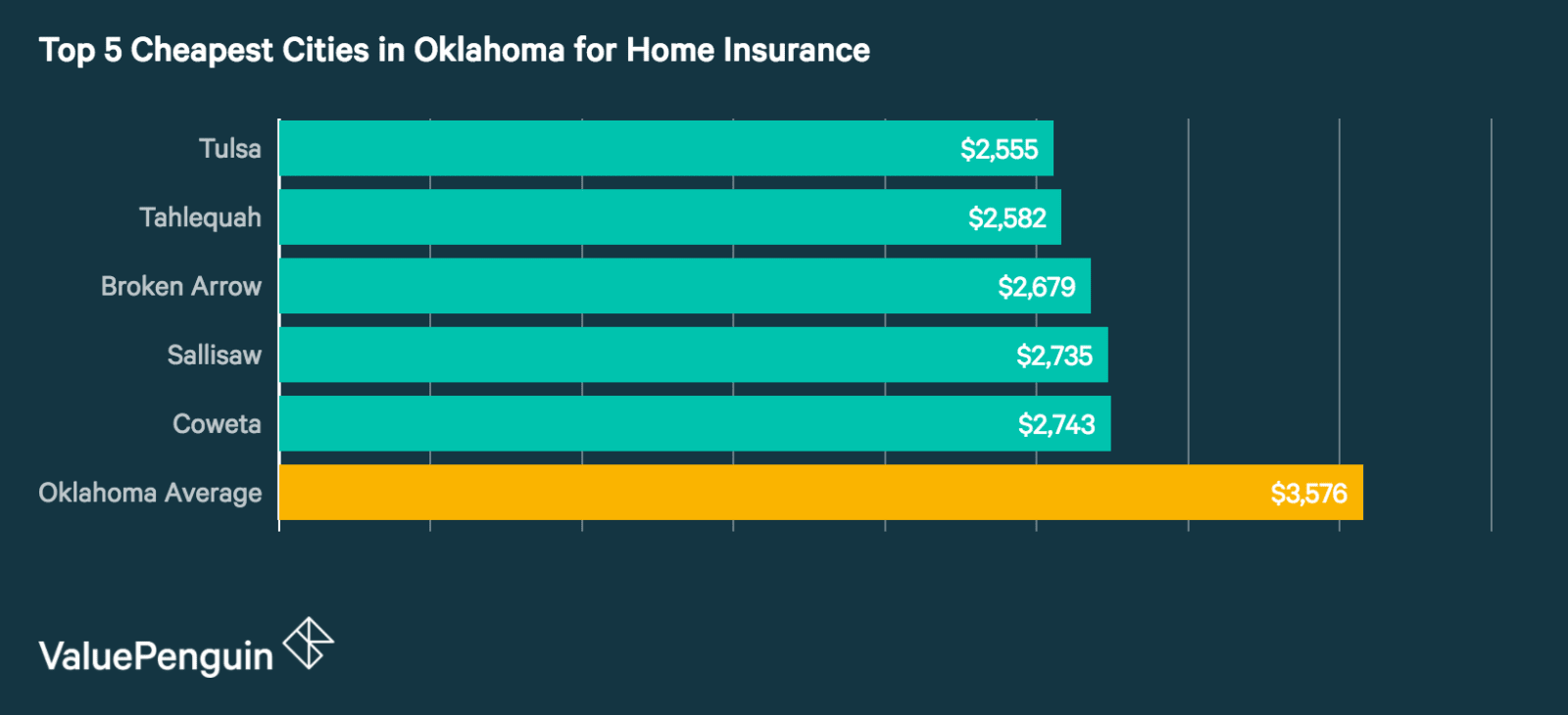 Top 5 best cities in Oklahoma for Homeowners Insurance