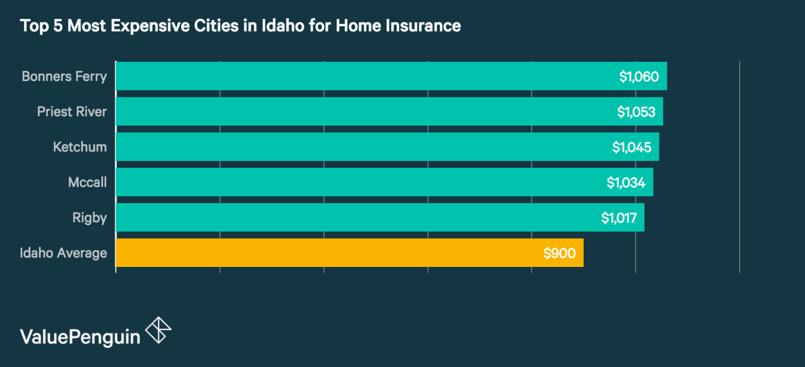 Top 5 Most Expensive Cities in Idaho for Homeowners Insurance