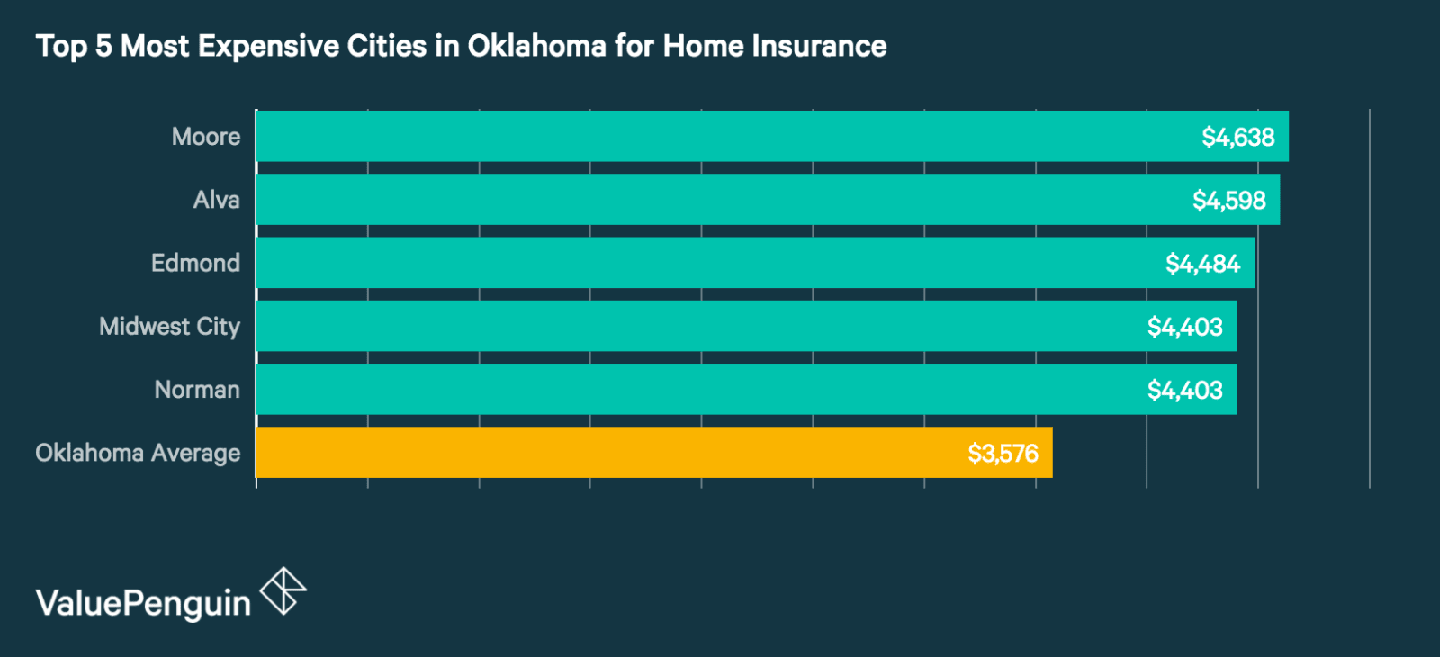 Top 5 Most Expensive Cities in Oklahoma for Homeowners Insurance