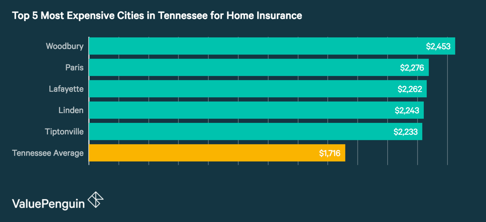 Top 5 Most Expensive Cities in Tennessee for Homeowners Insurance