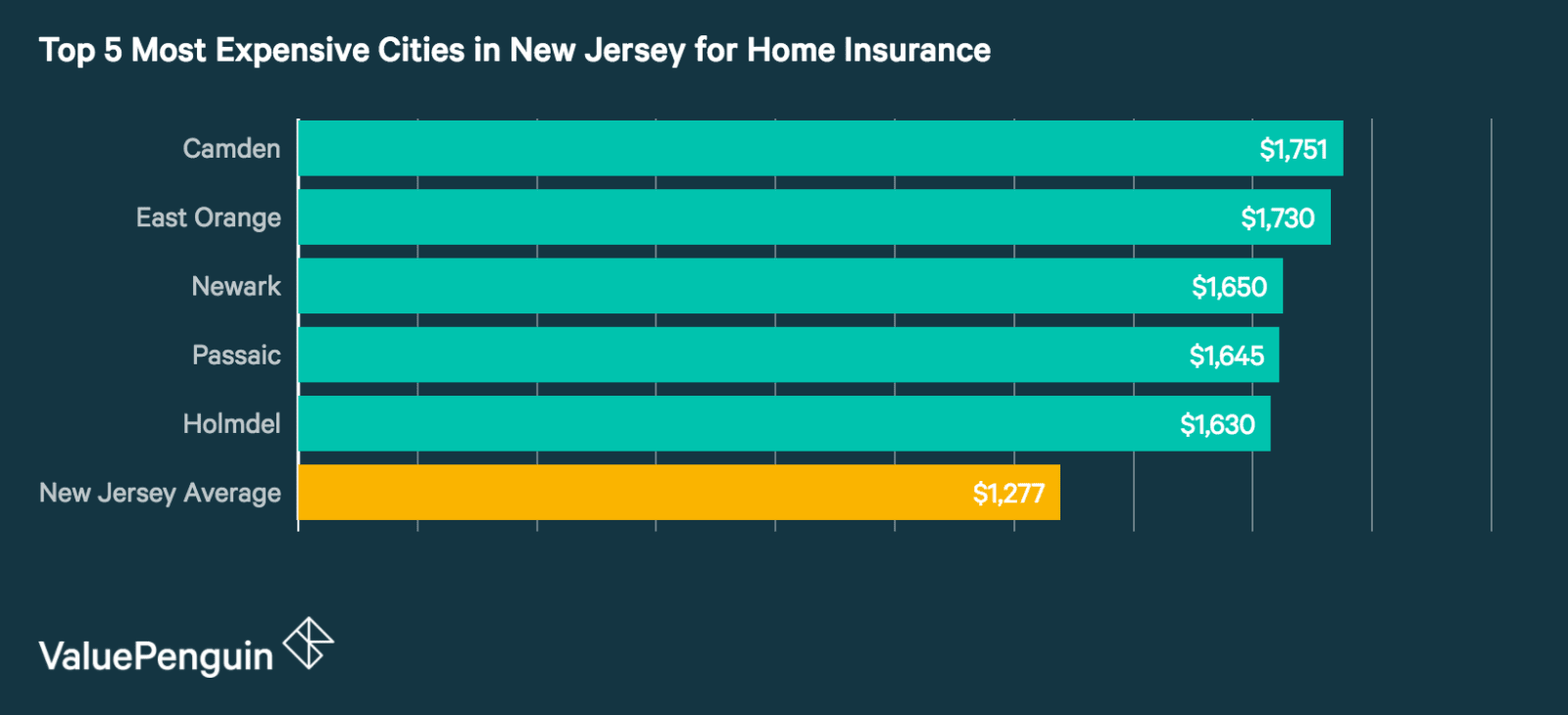 Top 5 Most Expensive Cities in New Jersey for Homeowners Insurance