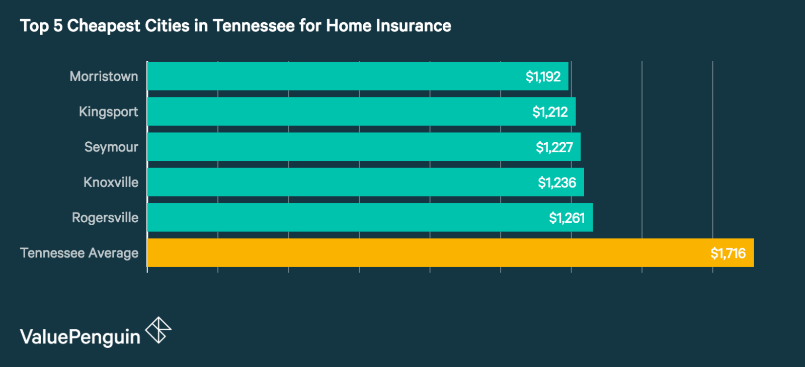 Top 5 Best Cities in Tennessee for Homeowners Insurance