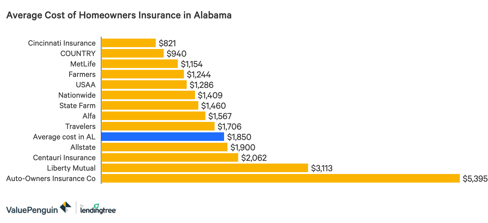 Cheap Homeowners Insurance In Alabama