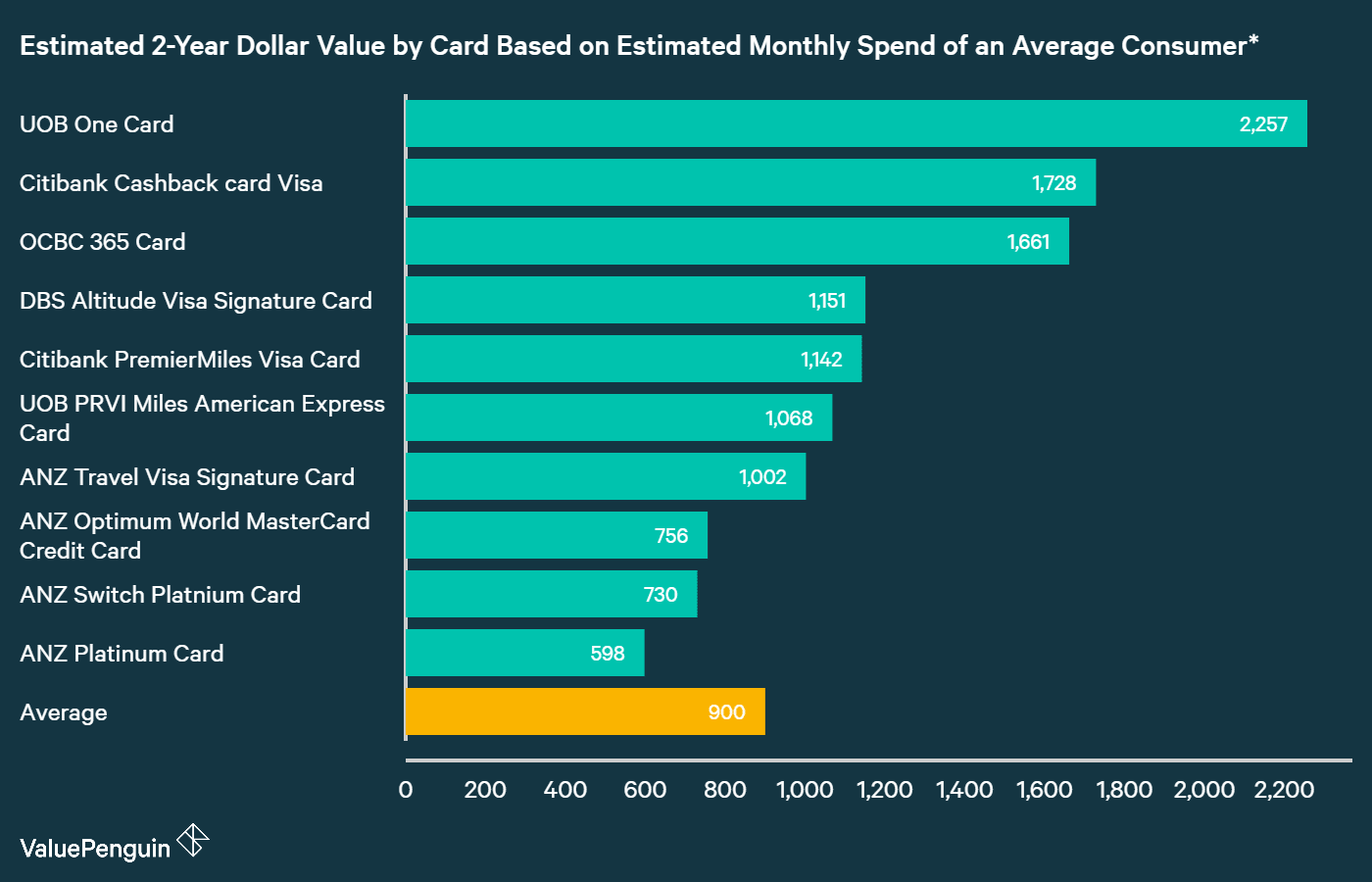 A graph displaying how best ANZ credit cards compare to other cards in Singapore in terms of their rewards
