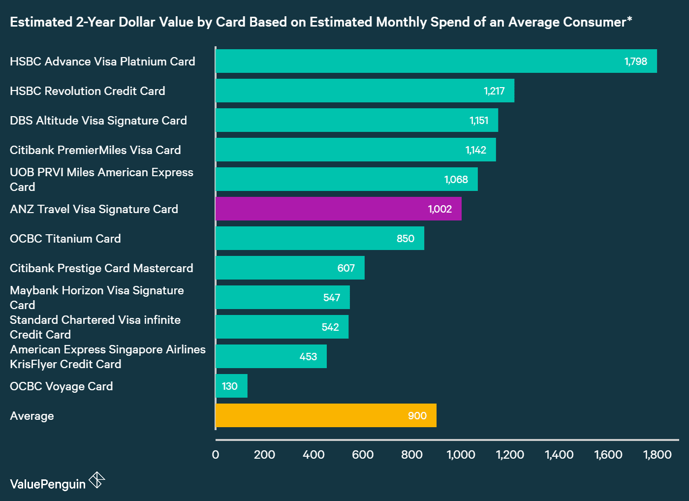 A graph displaying how ANZ Travel Visa Signature Card compares to other travel rewards credit cards in Singapore in terms of their rewards