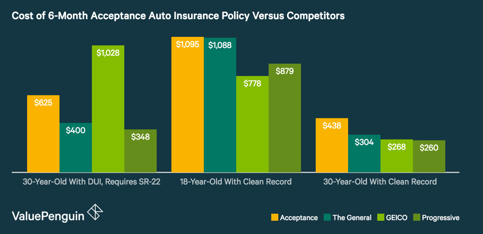 Acceptance Auto Insurance Costs