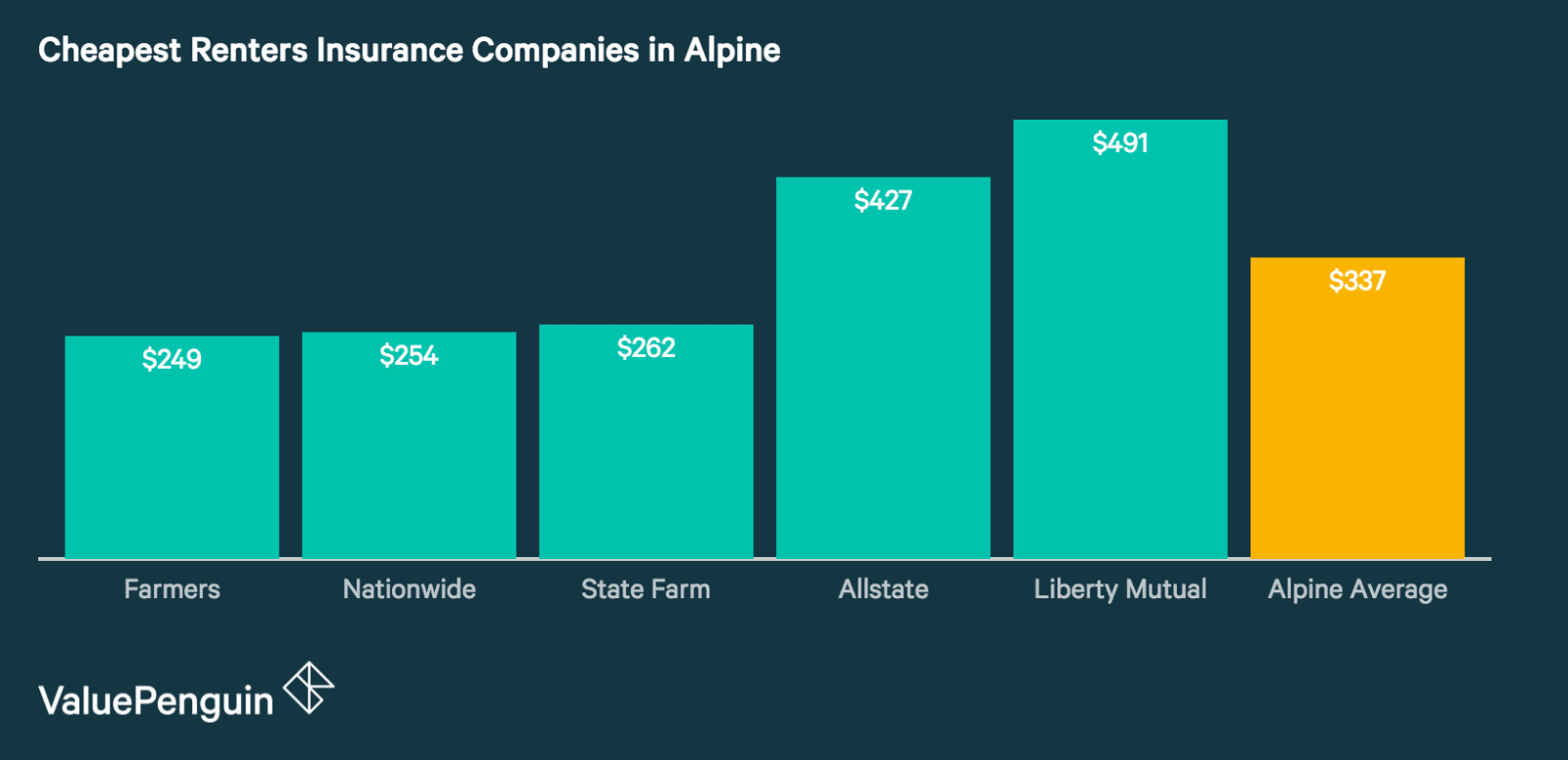 Best Renters Insurance Rates in Alpine