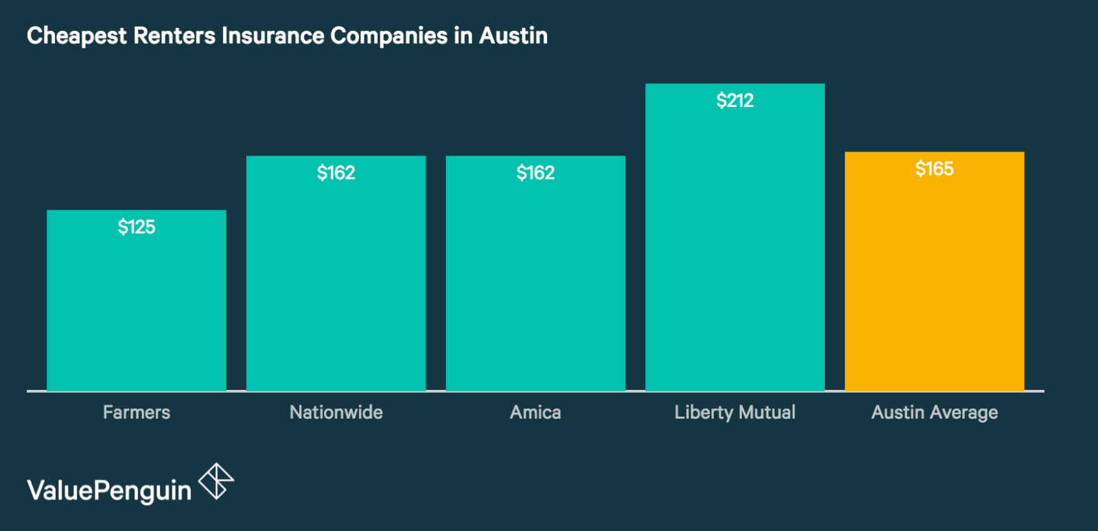 Best Renters Insurance Rates in Austin