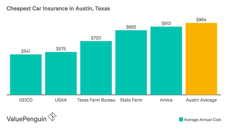 5 Least Expensive Car Insurance Companies in Austin, Texas
