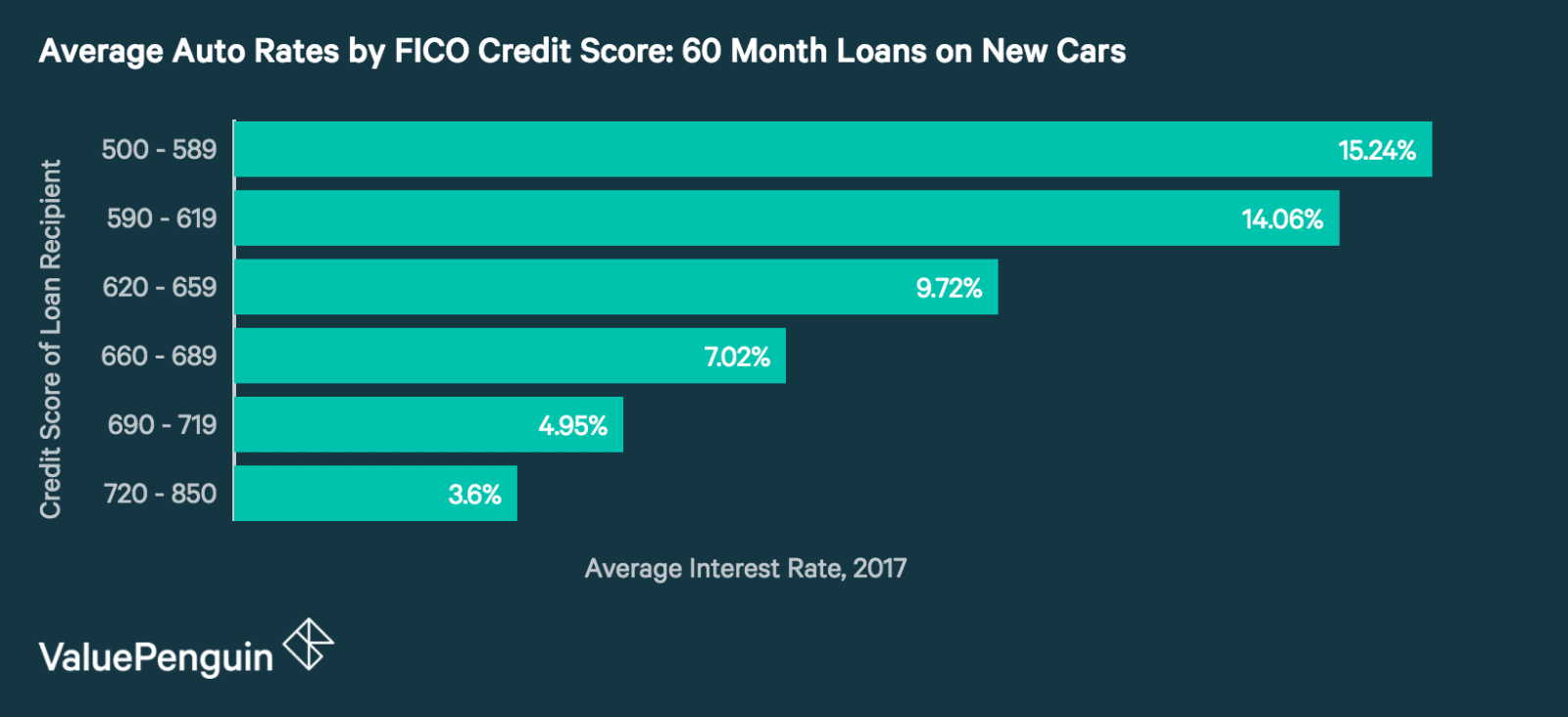 Best Interest Rate For New Car Purchase