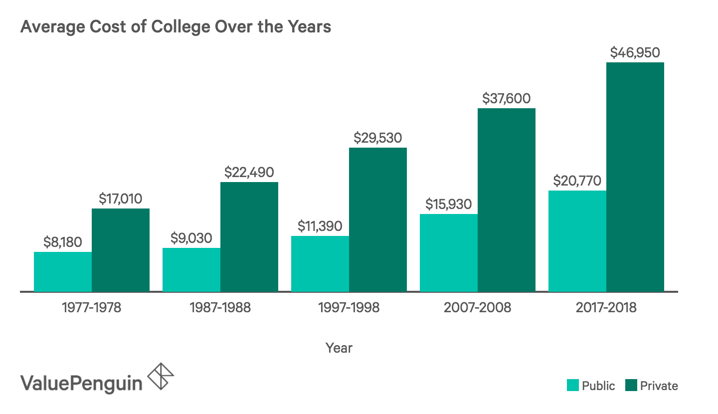 Chart Showing Average Cost of College Over the Years