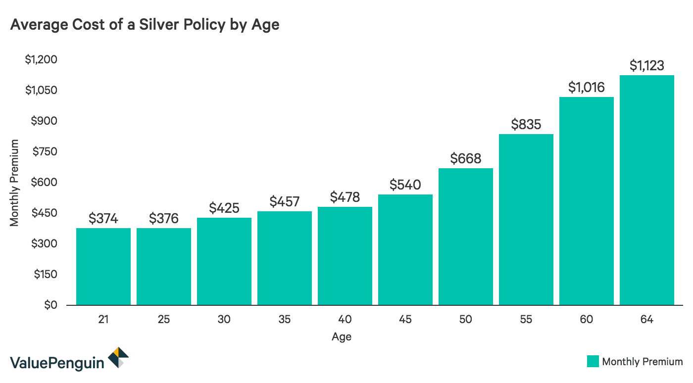 Health Insurance Plans >> How Age Affects Health Insurance Costs Valuepenguin
