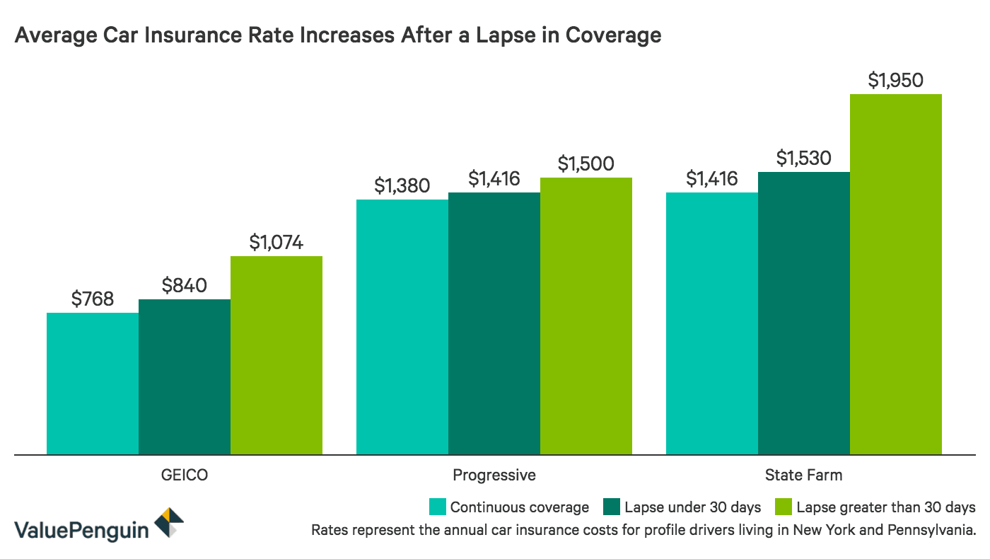 Chart of auto insurance rates after letting coverage lapse by insurer.