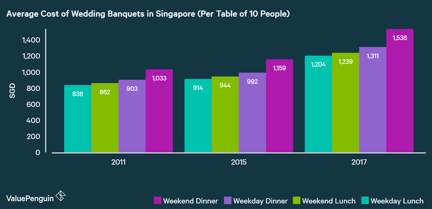 the average cost of wedding banquets in Singapore has risen by more than 40% from S$1,033 in 2011 to S$1,536 in 2017