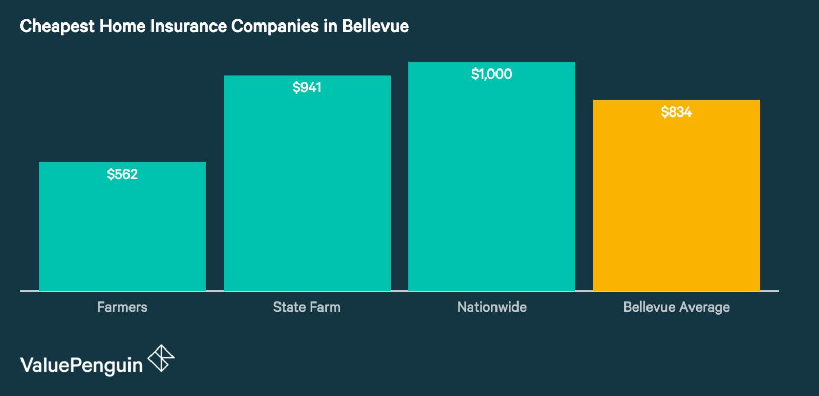 Best Cheap Home Insurance Companies in Bellevue