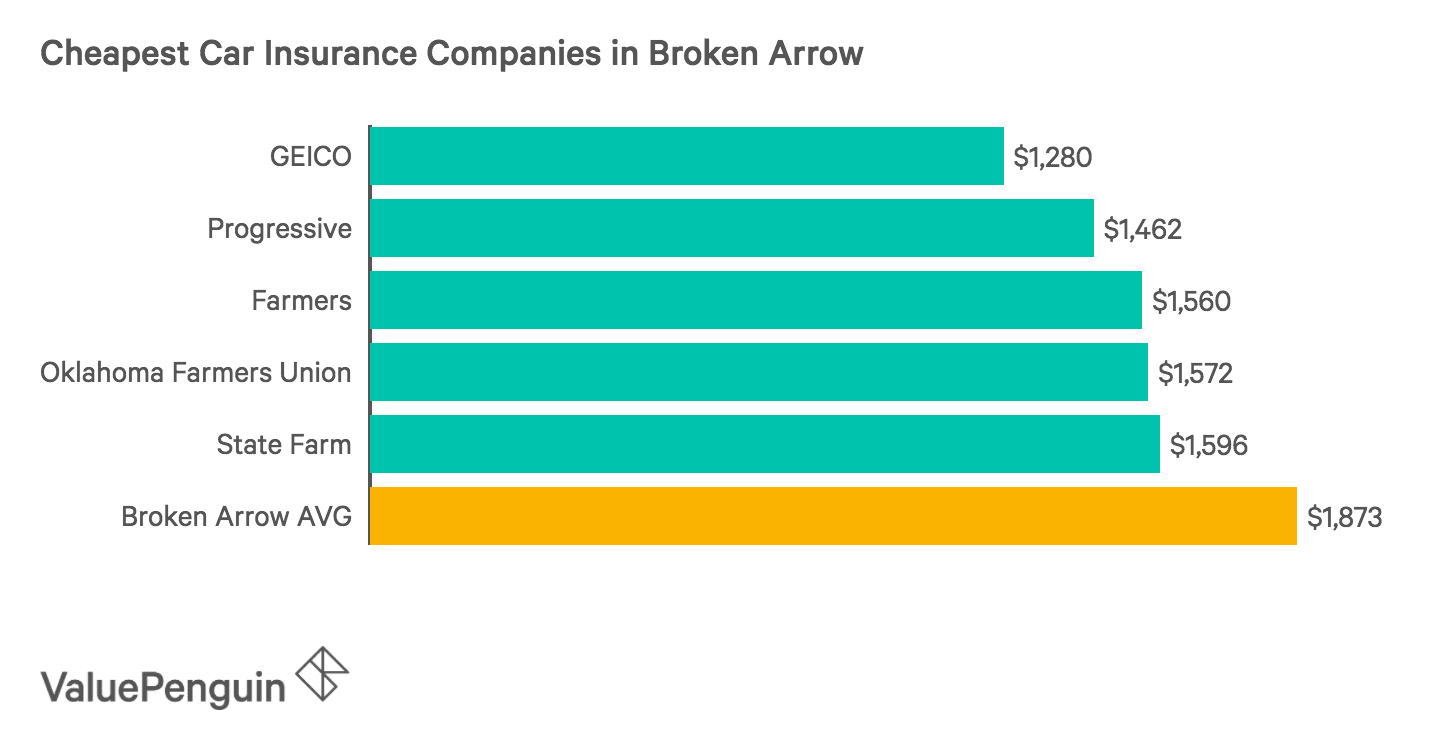 Graph of the Five Cheapest Auto Insurers in Broken Arrow