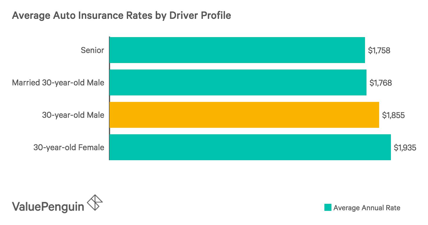 Car Insurance Florida >> How Do Car Insurance Costs Compare Across Florida Valuepenguin