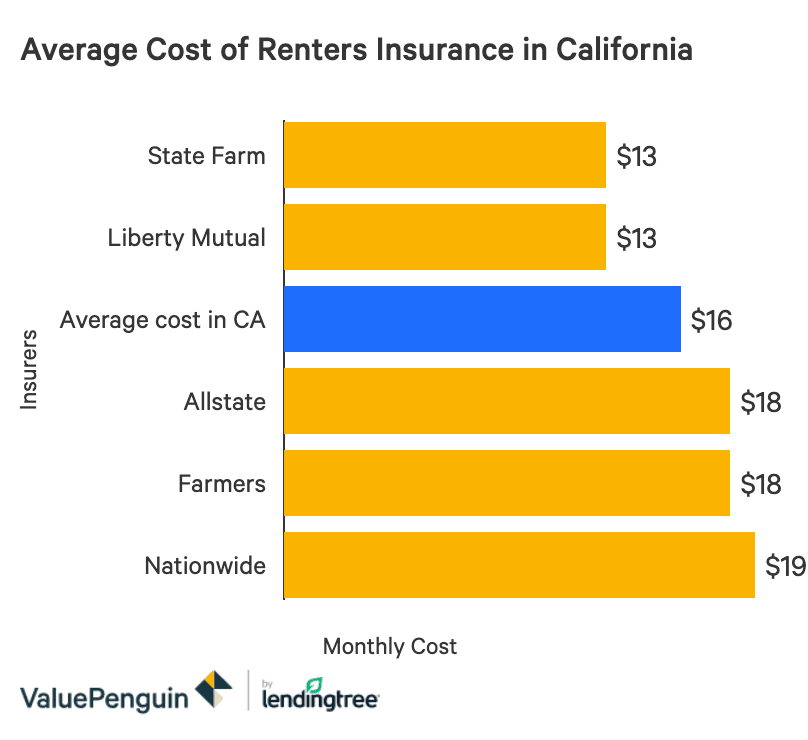 The Best Cheap Renters Insurance In California Valuepenguin