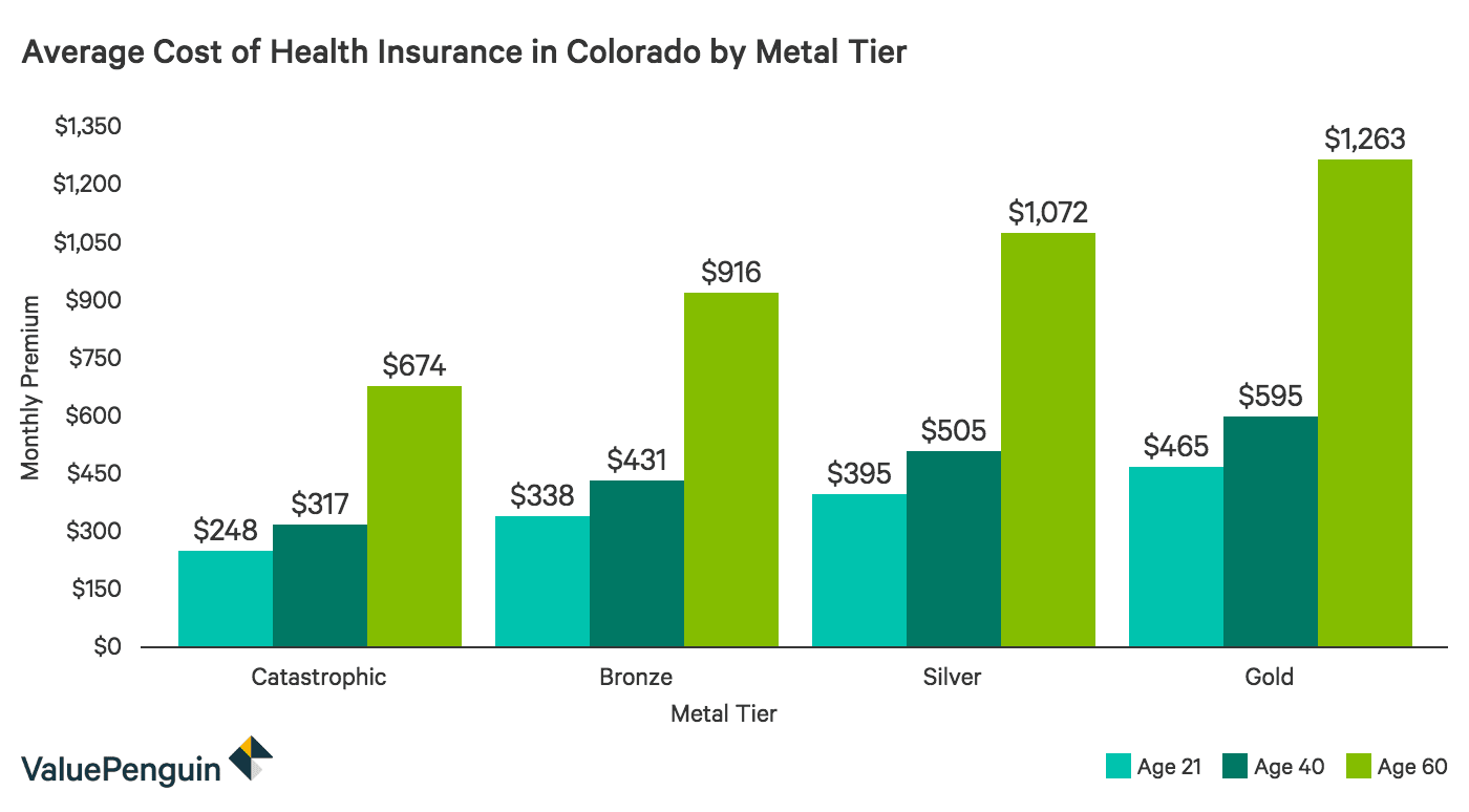 Colorado Health Insurance >> Best Cheap Health Insurance In Colorado 2019 Valuepenguin