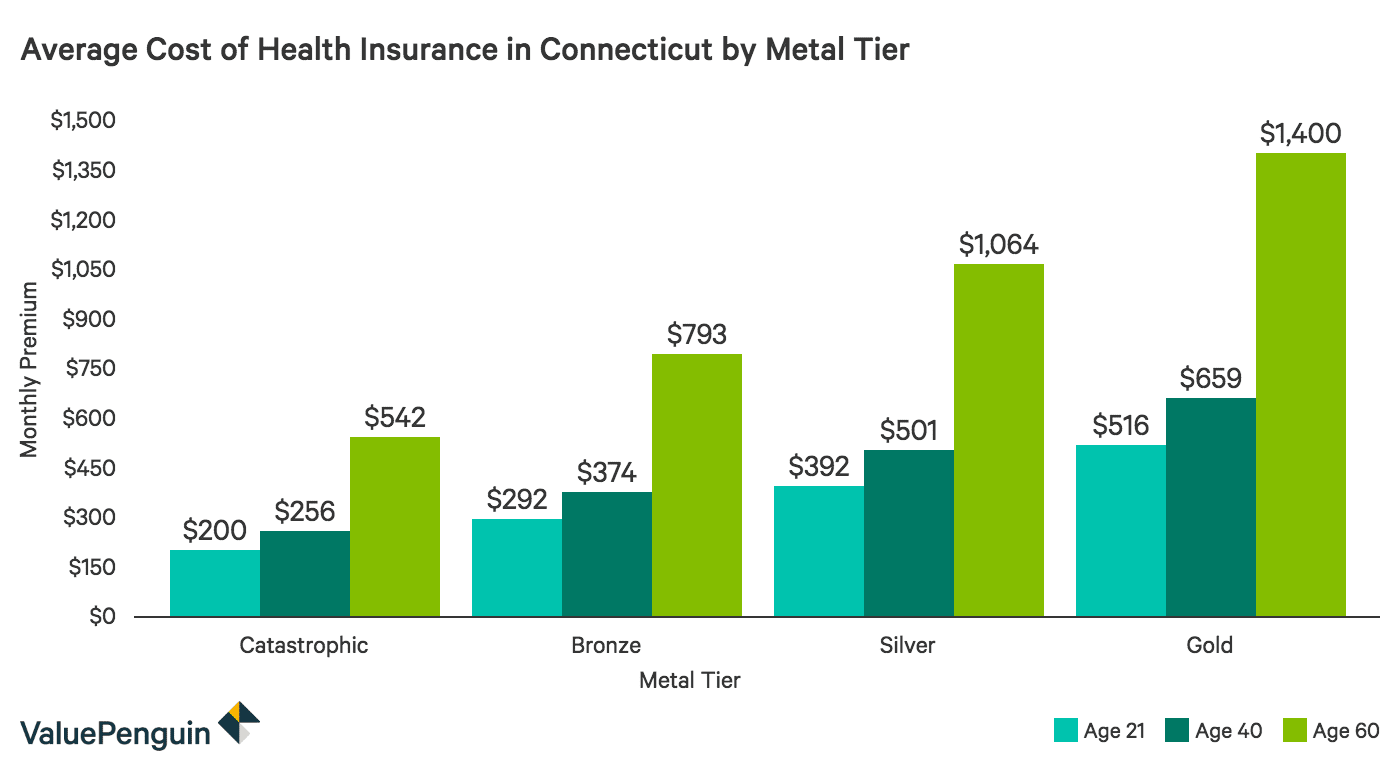 Average Cost of Health Insurance CT