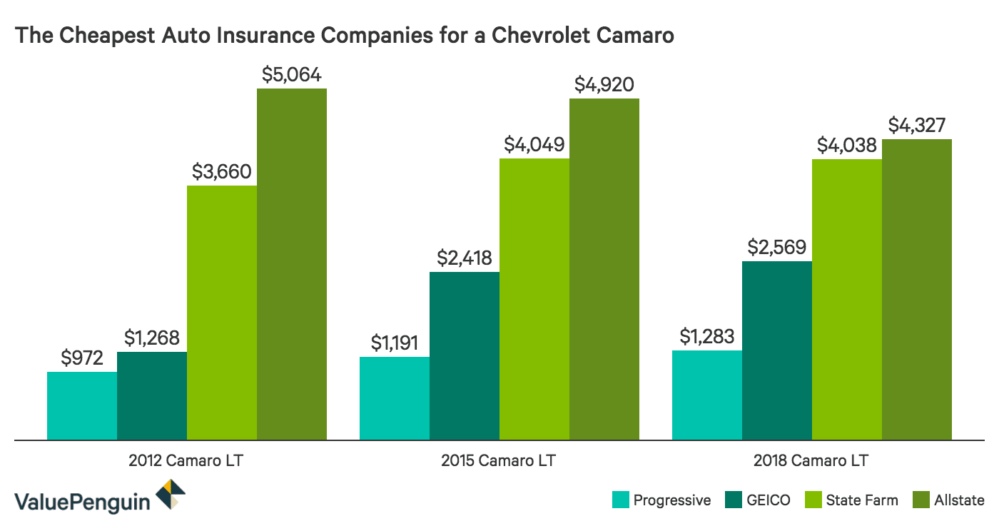 Comparing annual car insurance costs for a Chevrolet Camaro